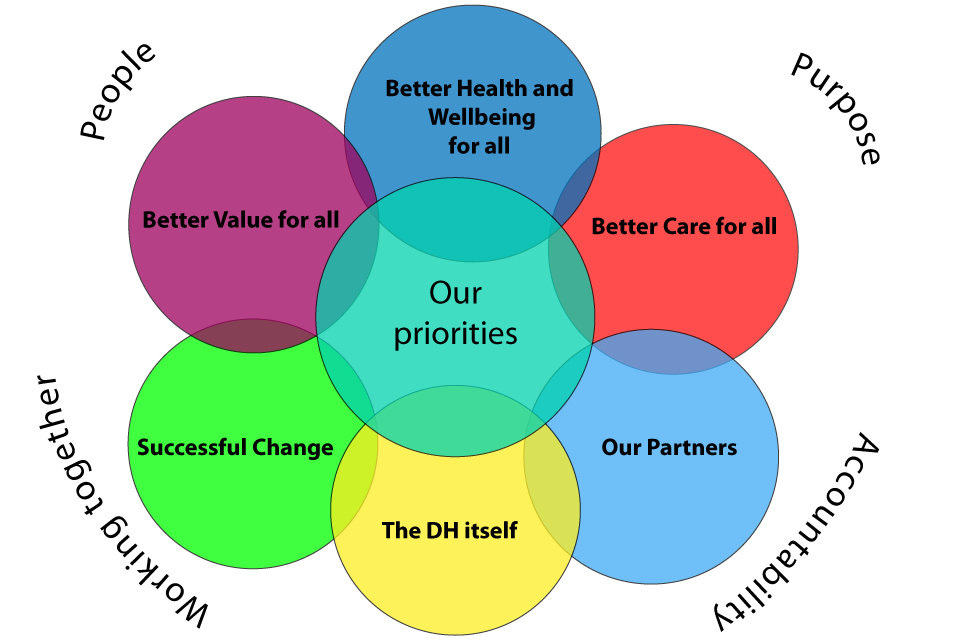 Identifying our Community's Top Human Care Priorities